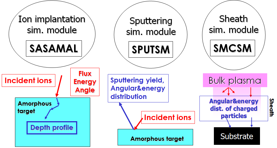 surface science simulation modules